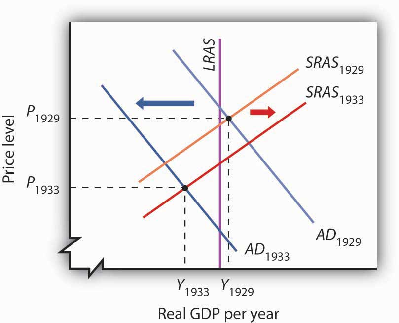 Aggregate Demand and Short-Run Aggregate Supply