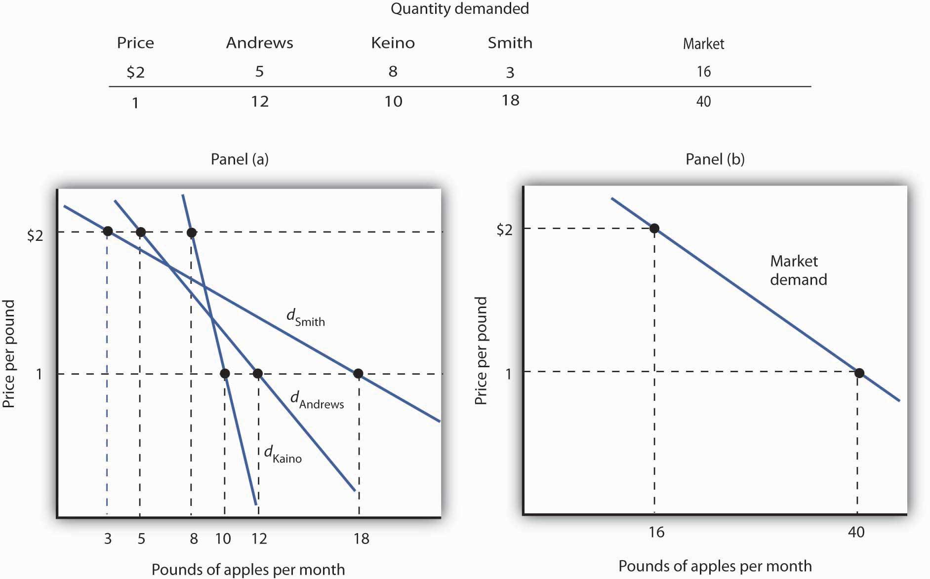 Deriving a Market Demand Curve