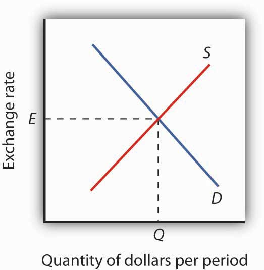Determining an Exchange Rate
