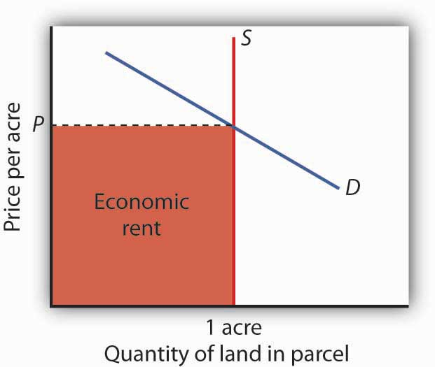 The price of a one-acre parcel of land is determined by the intersection of a vertical supply curve and the demand curve for the parcel. The sum paid for the parcel, shown by the shaded area, is economic rent.