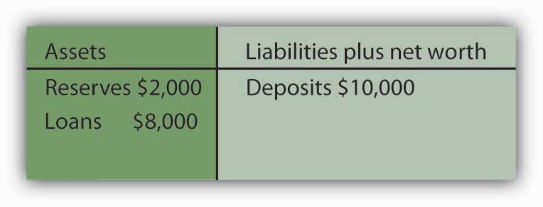 Assets and Liabilities plus net worth
