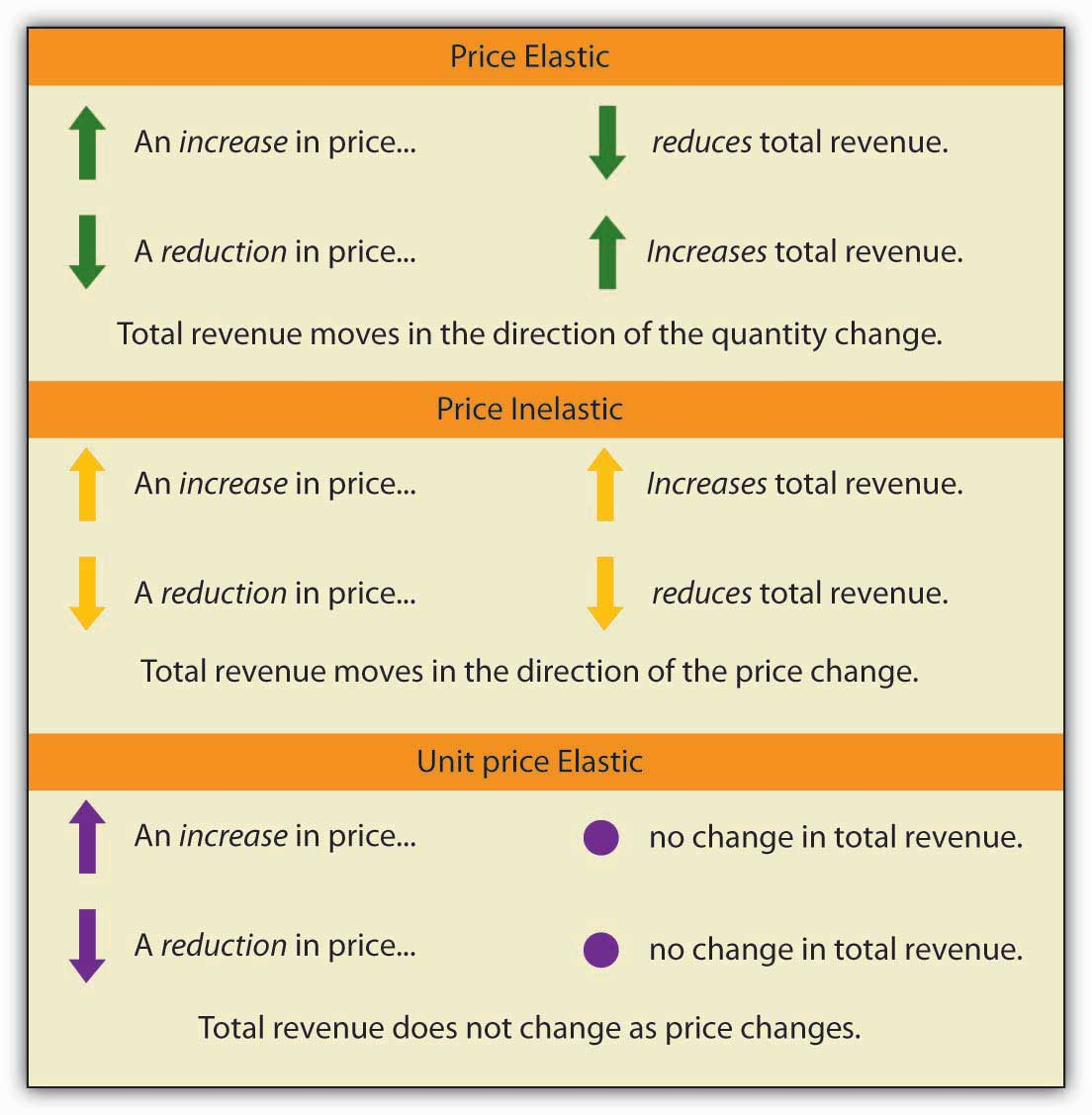 5 1 The Price Elasticity Of Demand Principles Of Economics