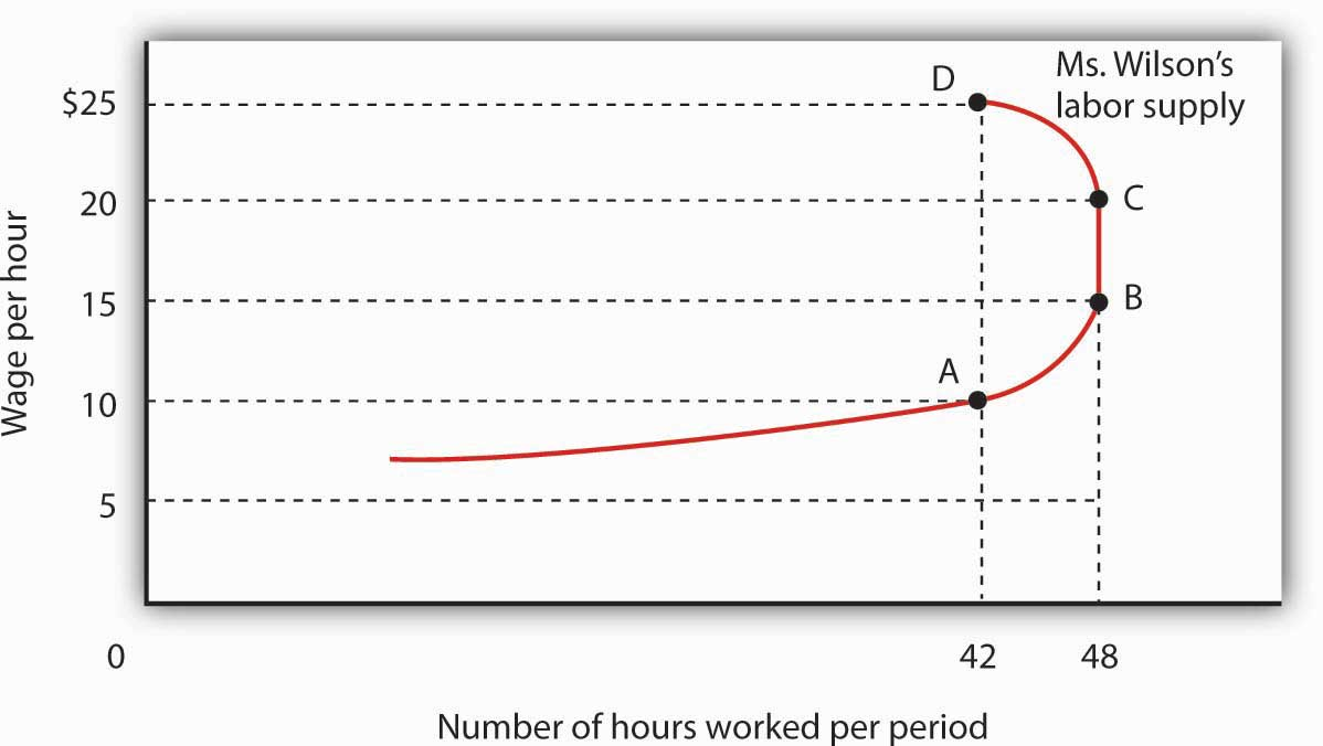 A Backward-Bending Supply Curve for Labor