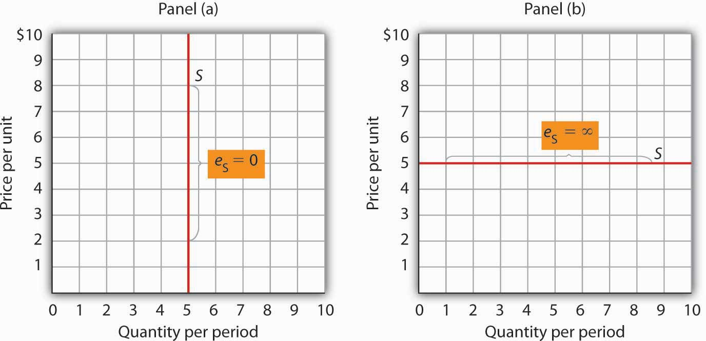 Supply Curves and Their Price Elasticities. The supply curve in Panel (a) is perfectly inelastic. In Panel (b), the supply curve is perfectly elastic.