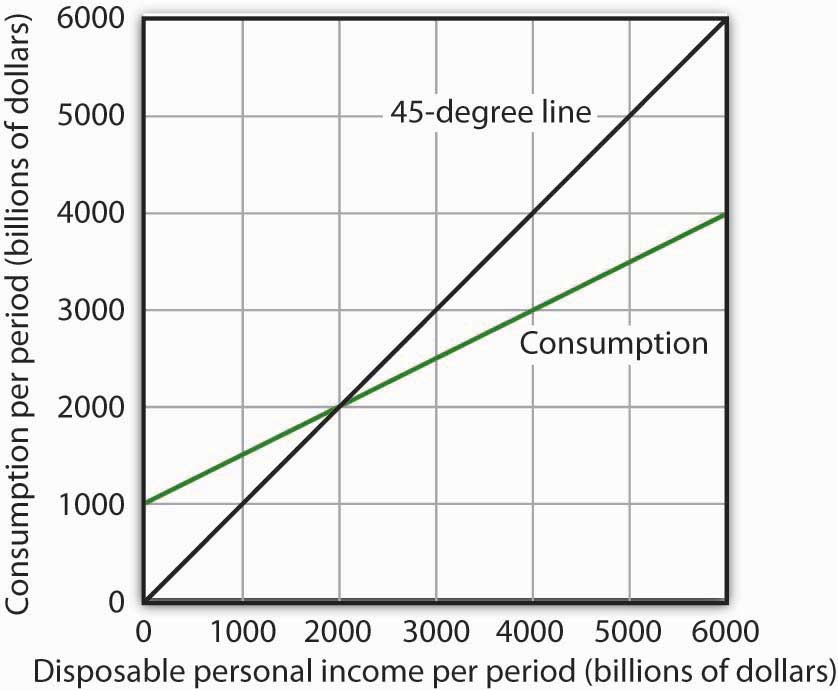 Disposable personal income per period (billions of dollars) and Consumption per period (billions of dollars)