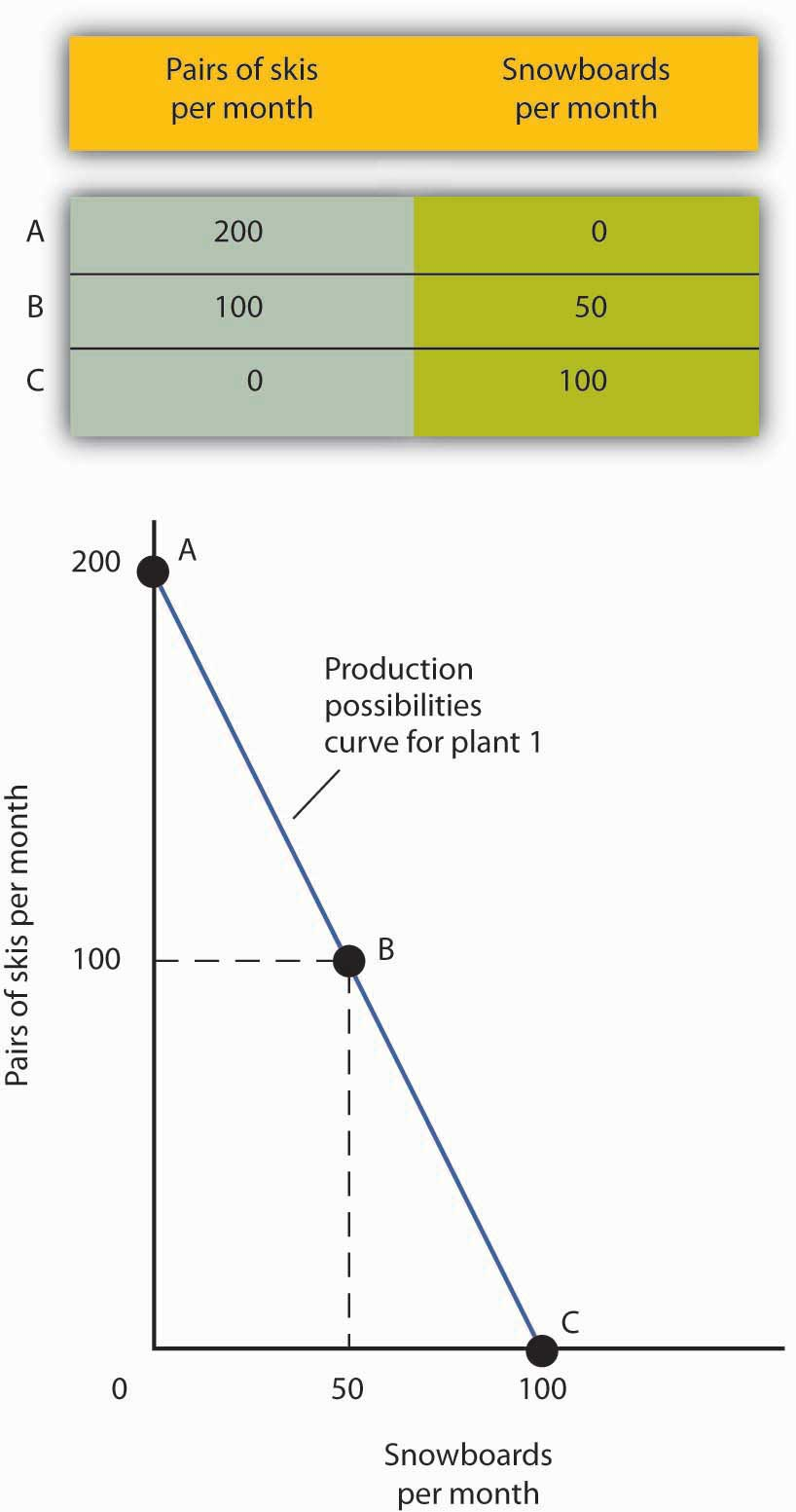 A Production Possibilities Curve