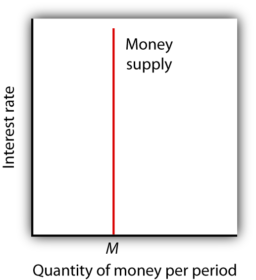 The Supply Curve of Money