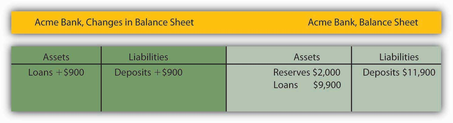 Acme Bank, Changes in Balance Sheet 2