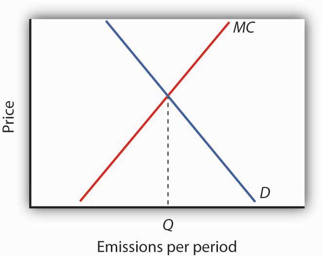 Emissions per period and price