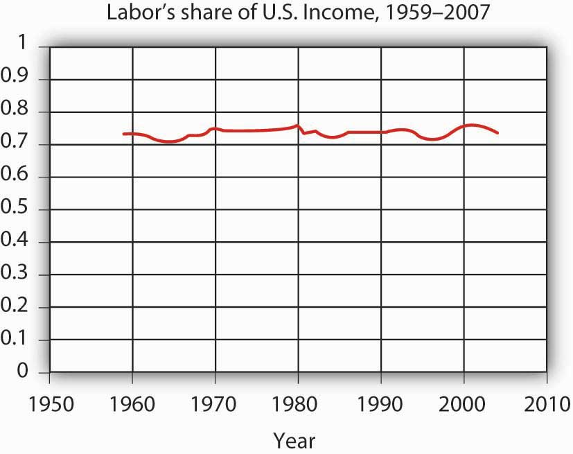 Labor's Share of U.S. Income, 1959-2007