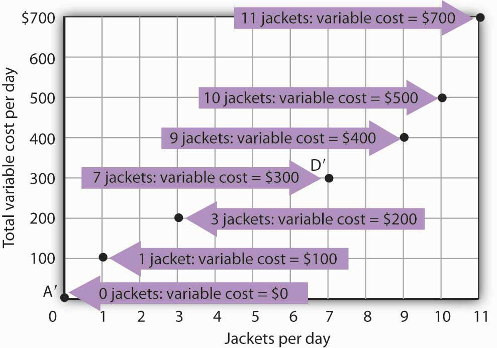 Computing Variable Costs