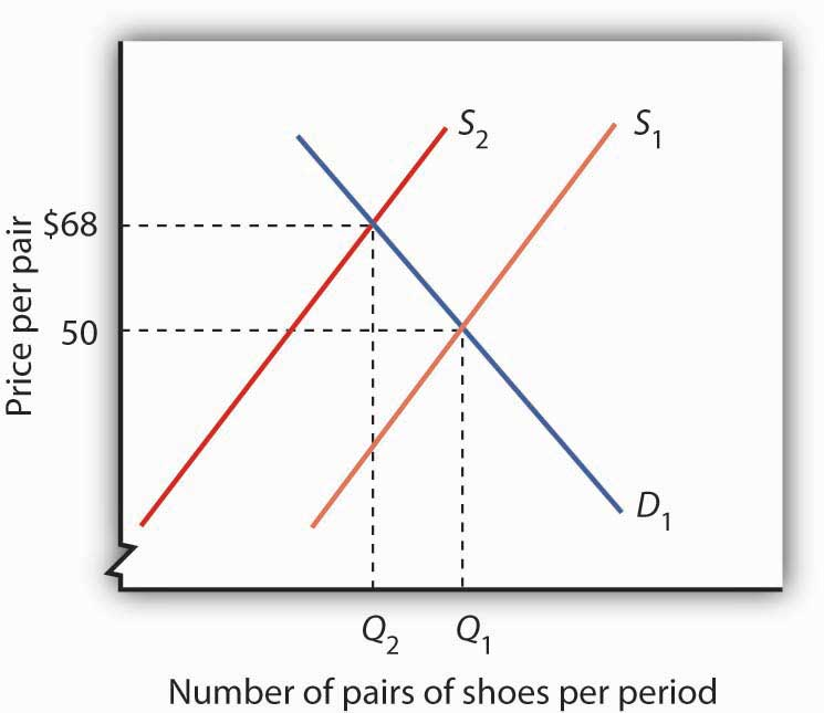 number of shoes per period and price per pair