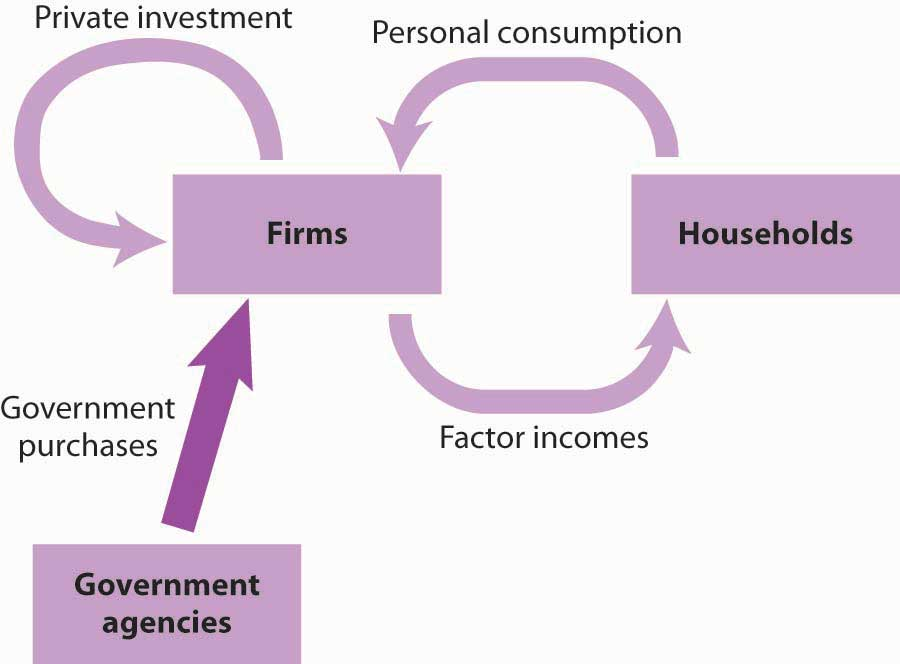 Government Purchases in the Circular Flow