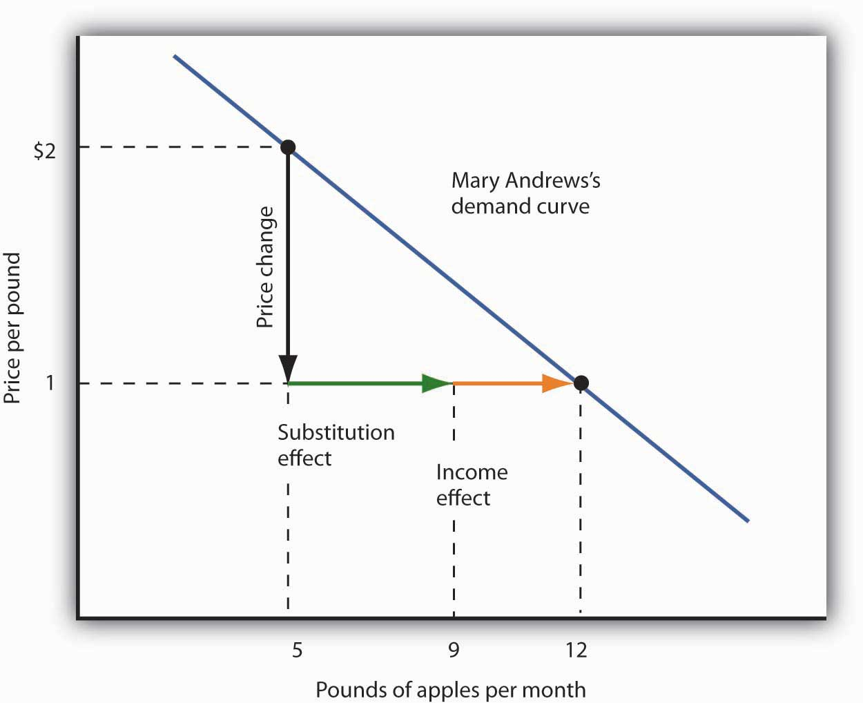 The Substitution and Income Effects of a Price Change