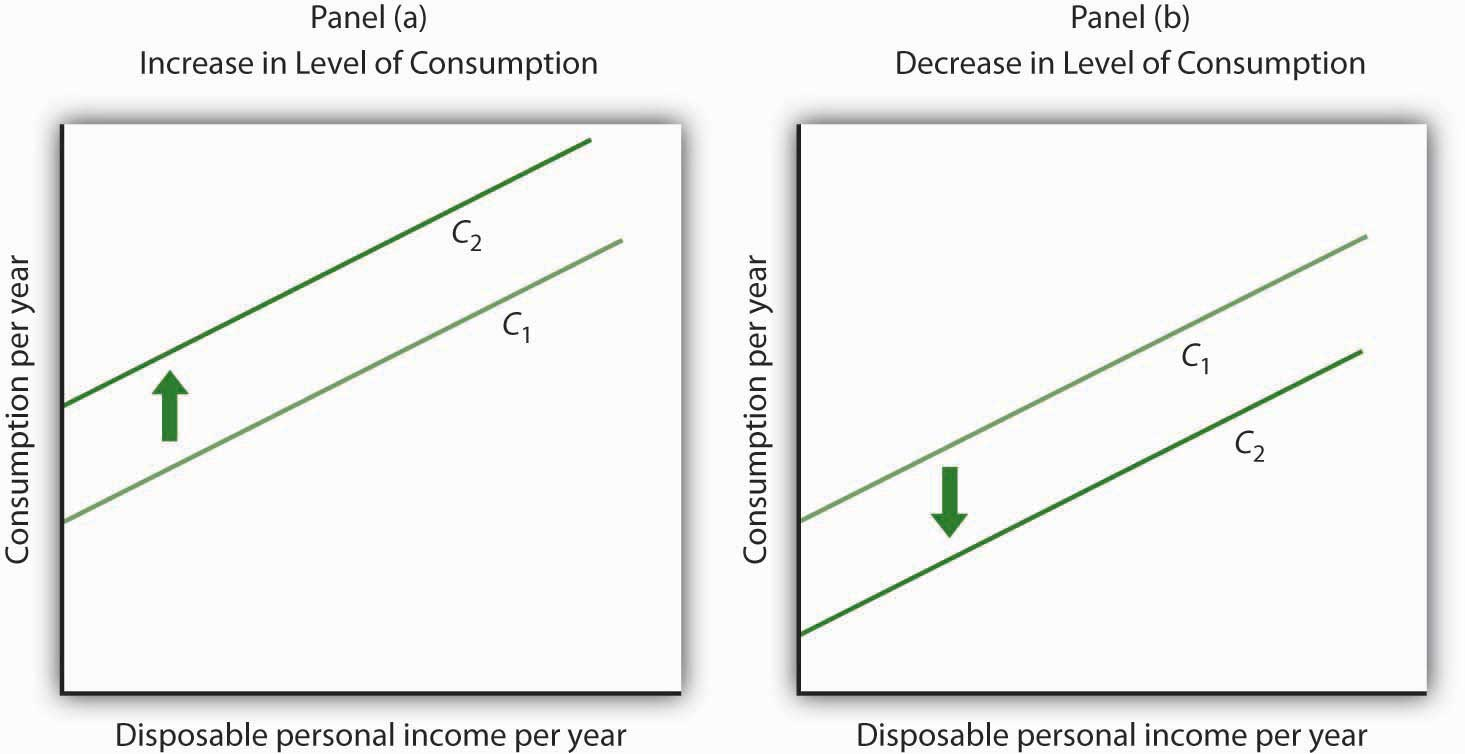 Shifts in the Consumption Function