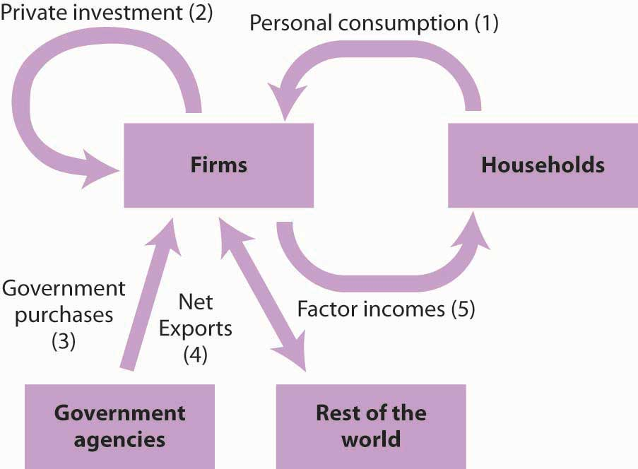 Spending in the Circular Flow Model
