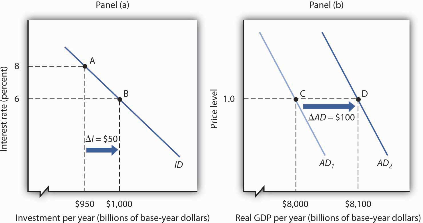 A Change in Investment and Aggregate Demand