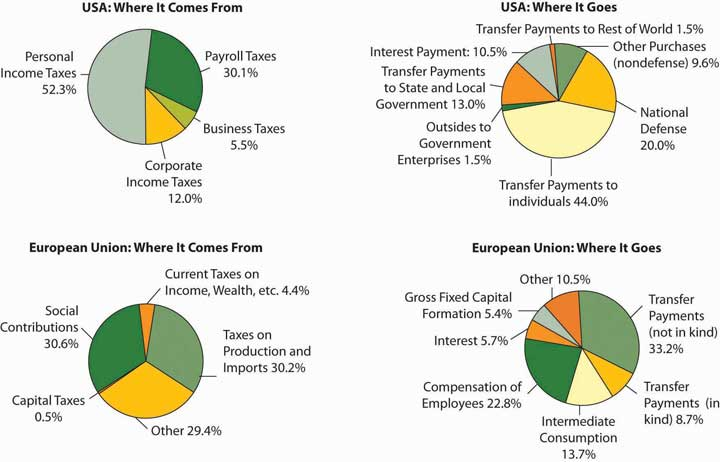 The four panels show the sources of government revenues and the shares of expenditures on various activities for all levels of government in the United States and the European Union in 2007.