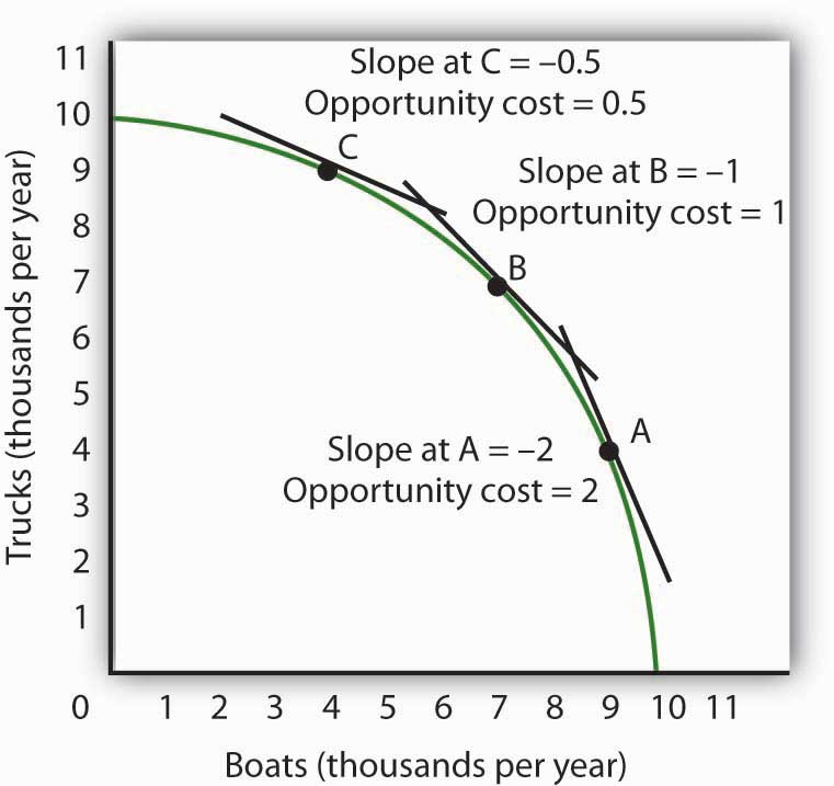 The slope of the production possibilities curve at any point is equal to the slope of a line tangent to the curve at that point. The absolute value of the slope equals the opportunity cost of increased boat production. Moving down and to the right along its production possibilities curve, the opportunity cost of boat production increases; this is an application of the law of increasing opportunity cost.