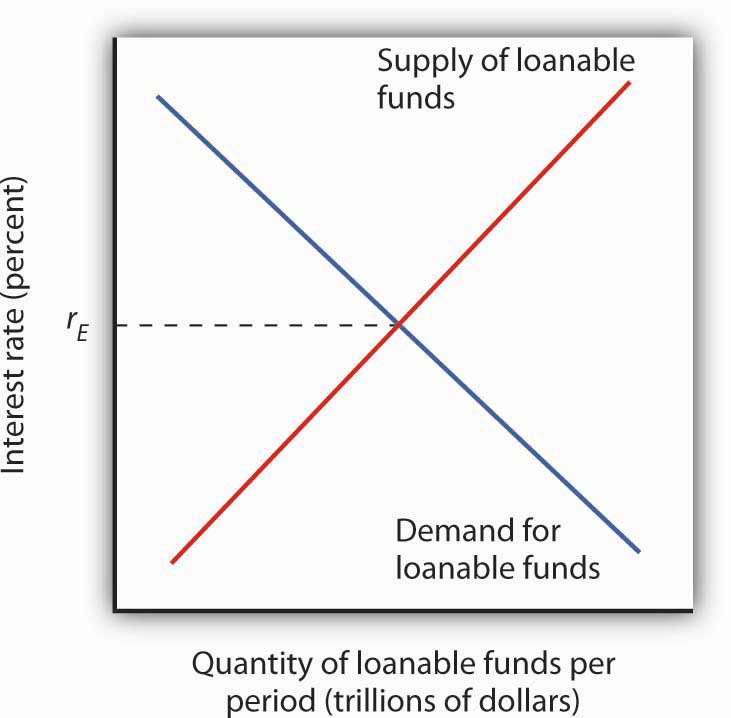 The Demand and Supply of Loanable Funds
