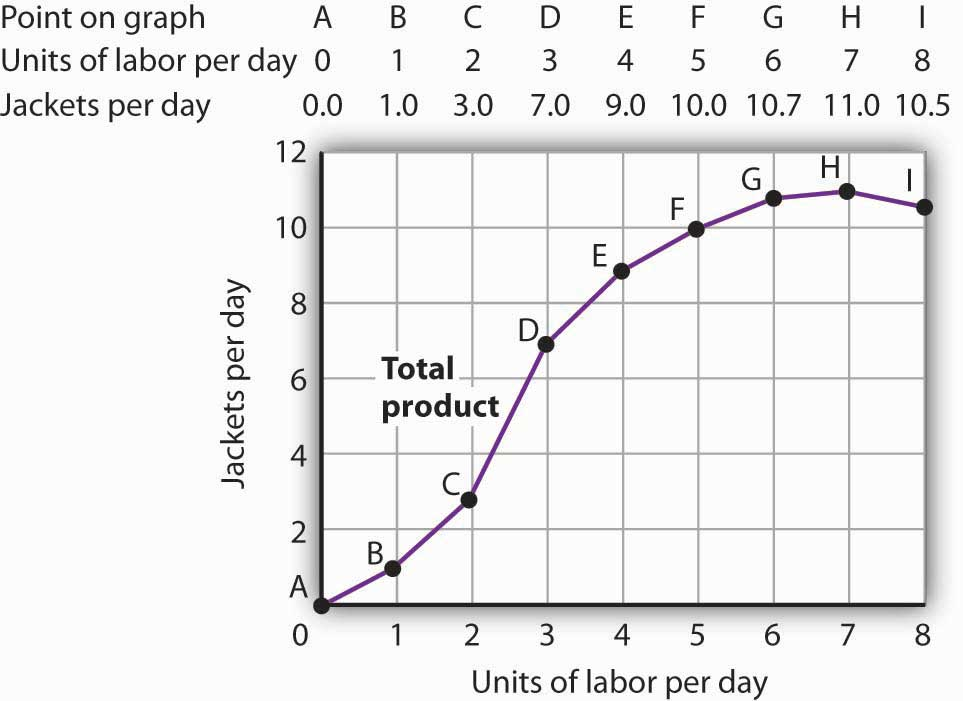 Acme Clothing's Total Production Curve