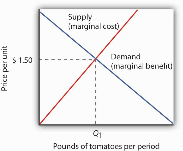 Demand and Supply and the Efficiency Condition. In a competitive market with exclusive and transferable property rights, such as the market for tomatoes, the efficiency condition is met. Buyers and sellers are faced with all of the relevant benefits and costs, and the equilibrium price equals the marginal cost to society of producing that good, here $2.50 per pound. We can interpret the market demand and supply curve as marginal benefit and marginal cost curves, respectively.