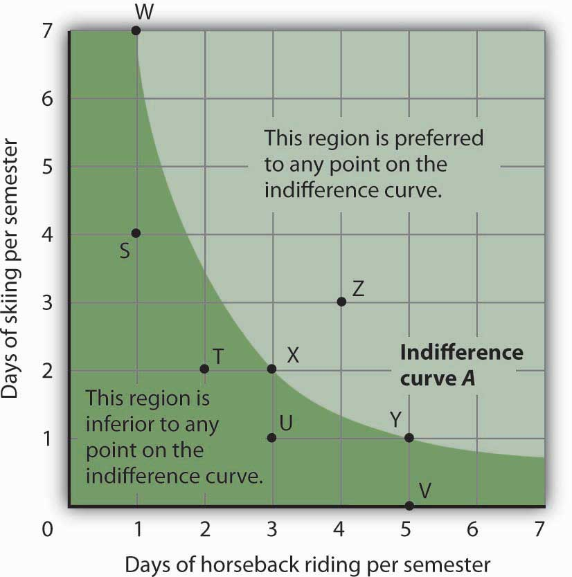 An Indifference Curve