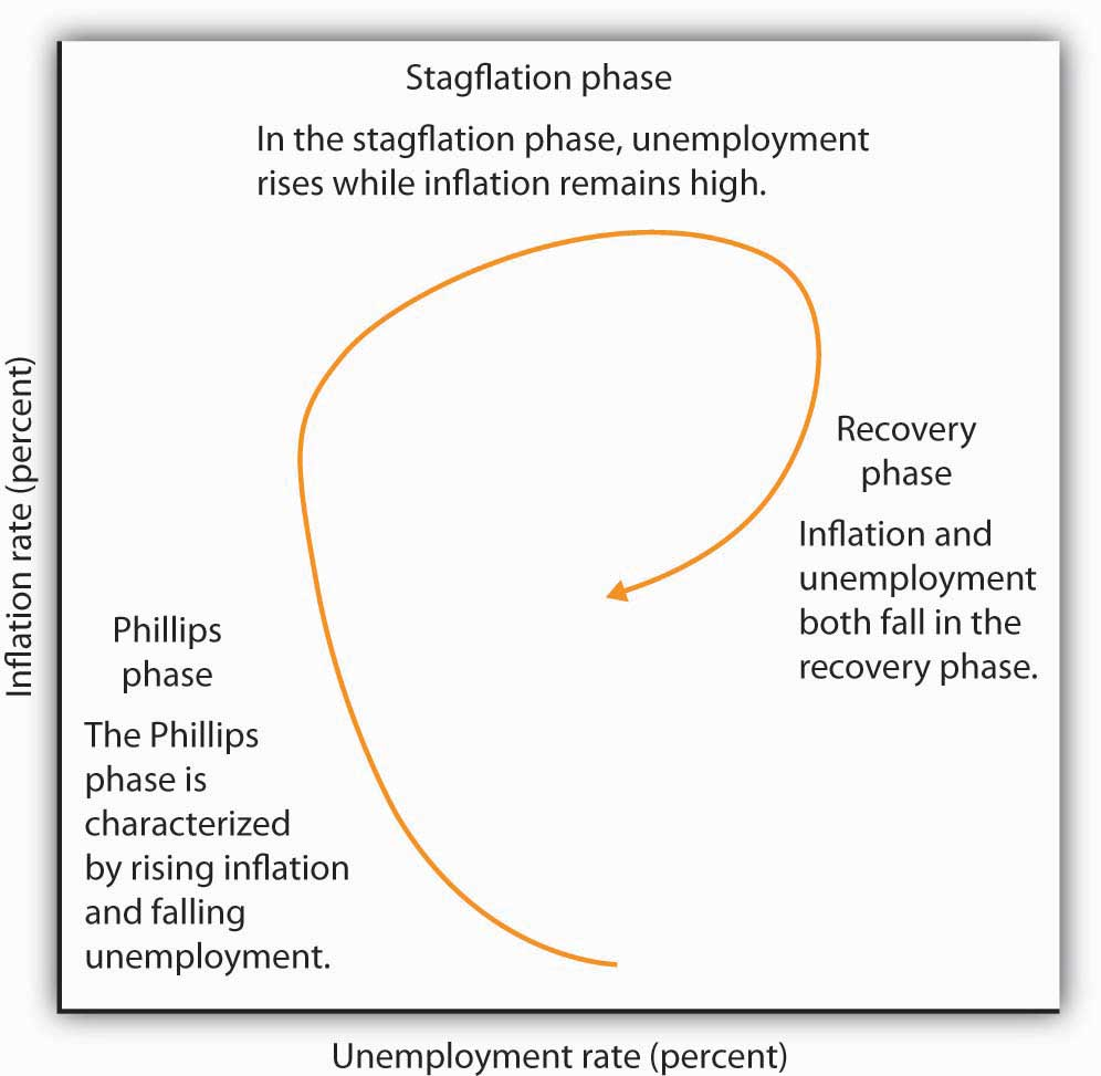 Phases of the inflation--unemployment cycle. The figure shows the way an economy may move from a Phillips phase to a stagflation phase and then to a recovery phase