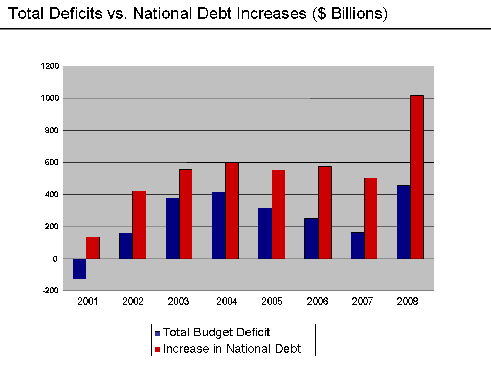 Total Deficits vs. National Debt Increases ($ Billions)
