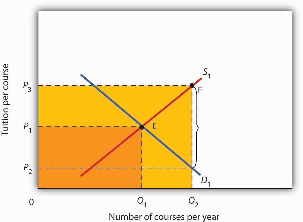 Number of courses per year and tuition per course graph