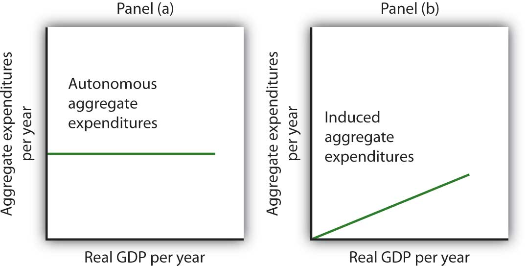 Autonomous and Induced Aggregate Expenditures
