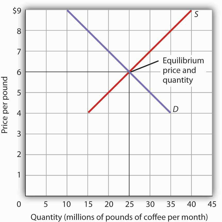 3 3 Demand Supply And Equilibrium Principles Of Economics