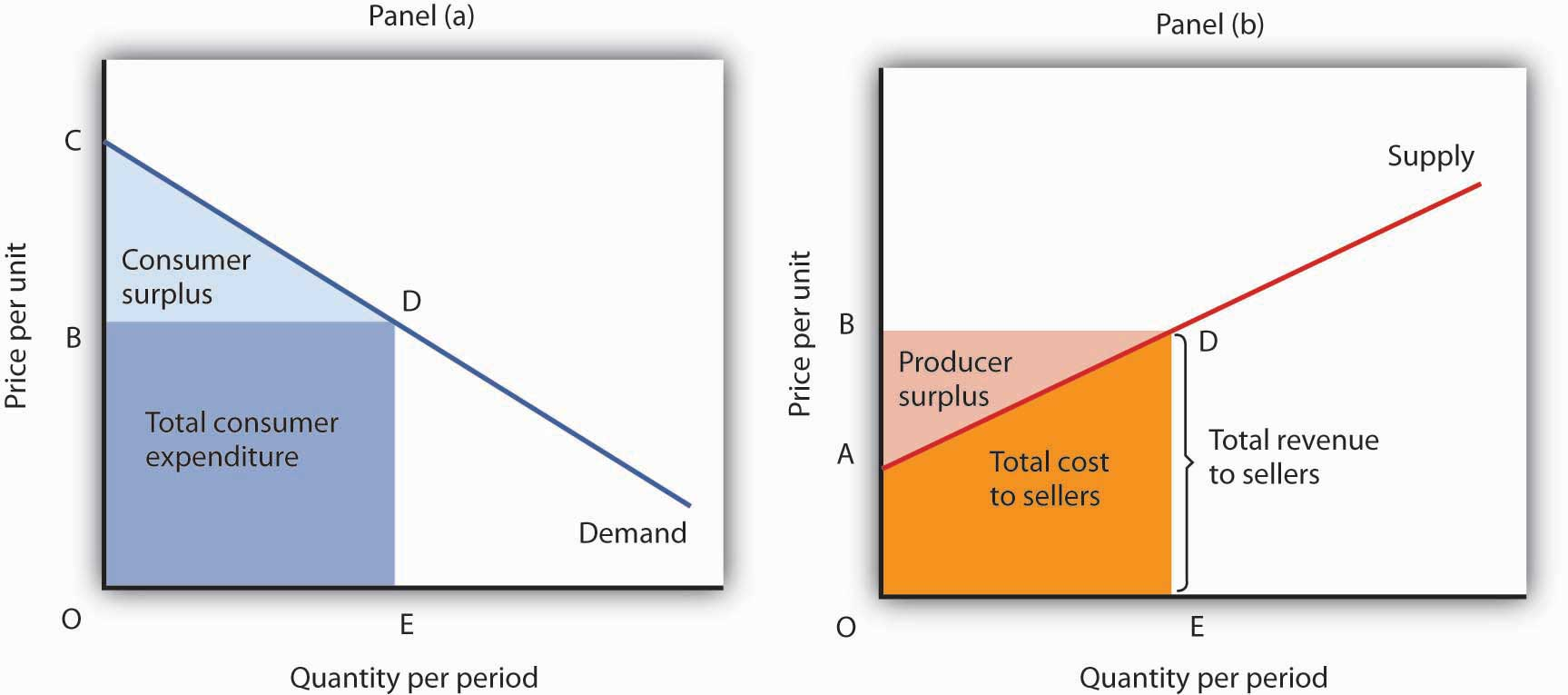 Consumer and Producer Surplus. Consumer surplus [Panel (a)] measures the difference between total benefit of consuming a given quantity of output and the total expenditures consumers pay to obtain that quantity. Here, total benefits are given by the shaded area OCDE; total expenditures are given by the rectangle OBDE. The difference, shown by the triangle BCD, is consumer surplus.