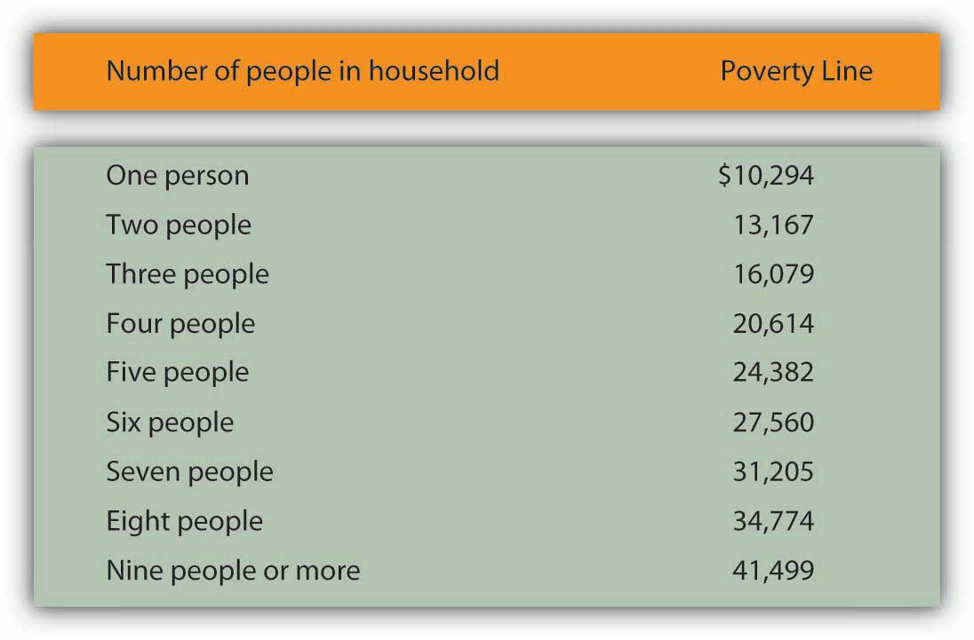 "The Census Bureau uses a set of 48 money income thresholds that vary by family size and composition to determine who is in poverty. The ""Weighted Average Poverty Thresholds"" in the accompanying table is a summary of the 48 thresholds used by the census bureau. It provides a general sense of the ""poverty line"" based on the relative number of families by size and composition."