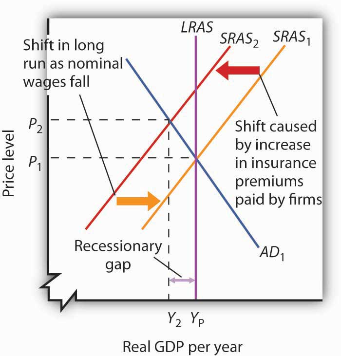 Long-Run Adjustment to a Recessionary Gap