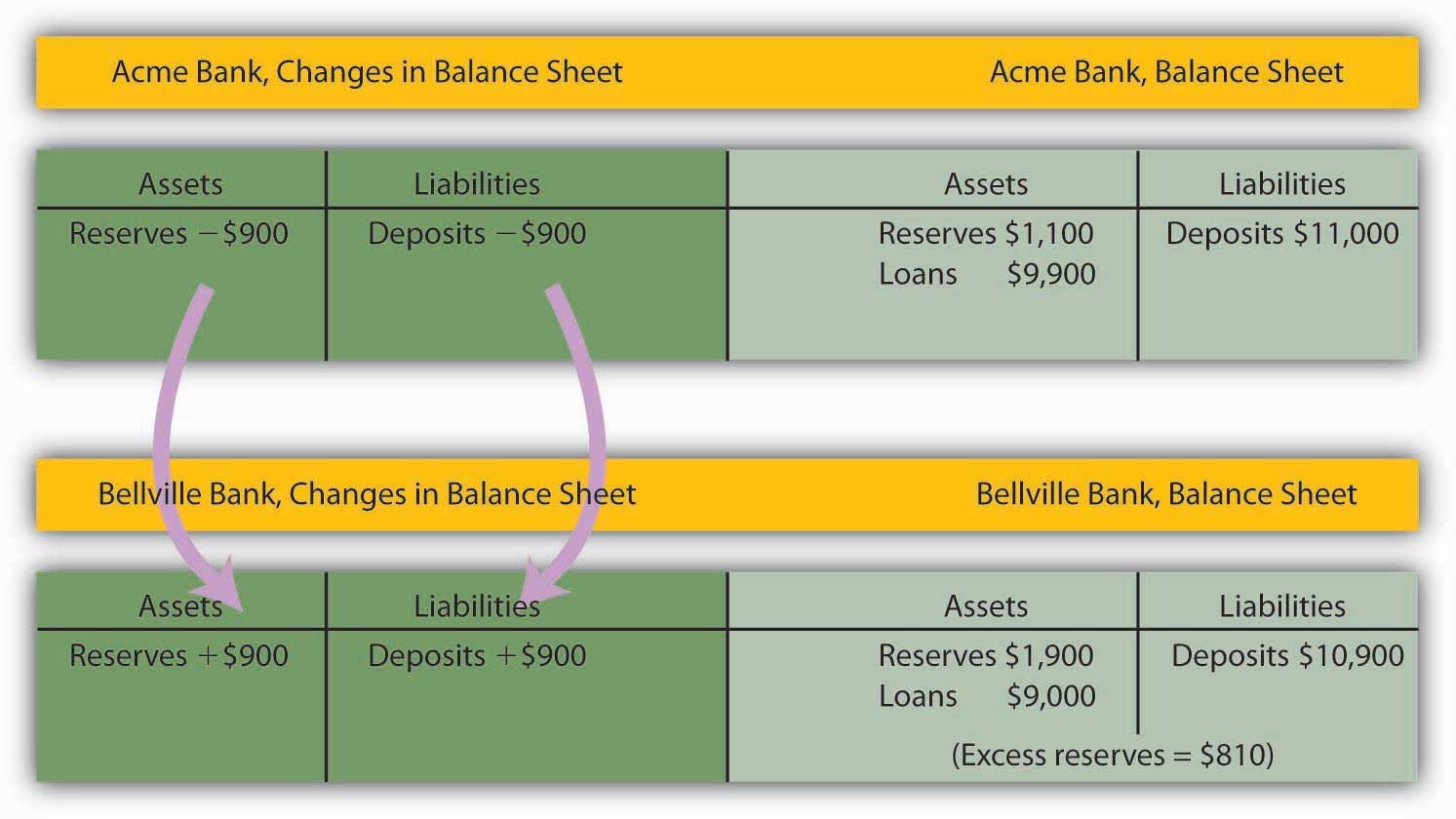 Acme Bank, Changes in Balance Sheet 3
