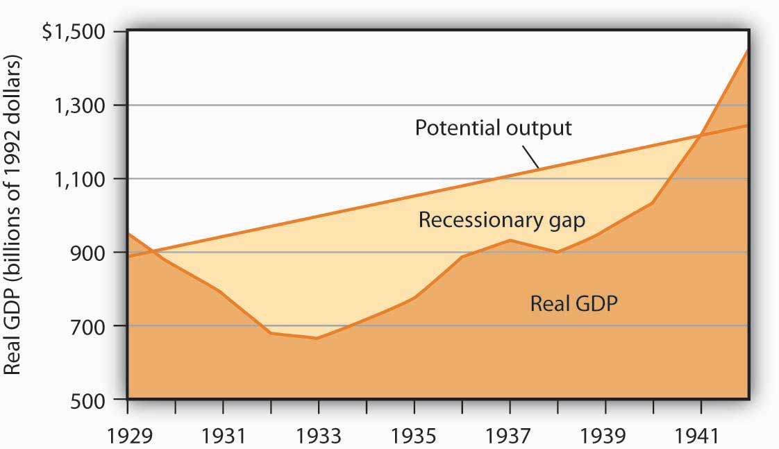 The Depression and the Recessionary Gap