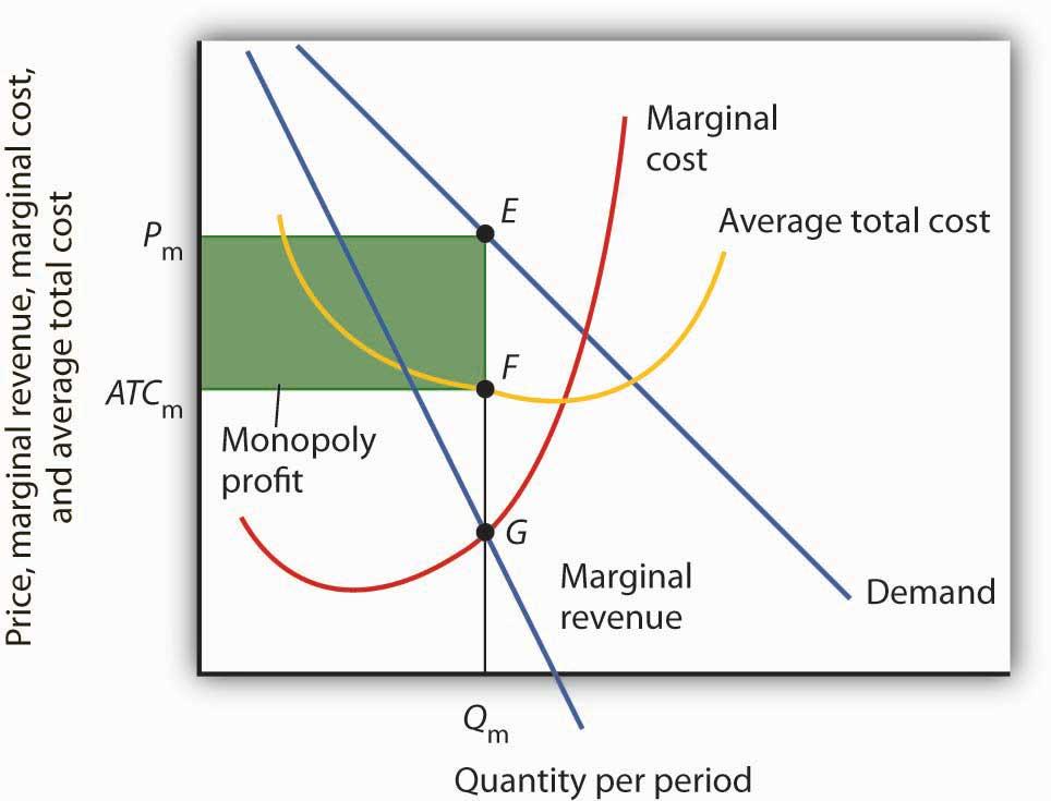 Computing Monopoly Profit