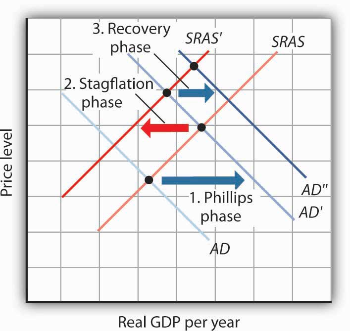 Real GDP per year and Price level graph