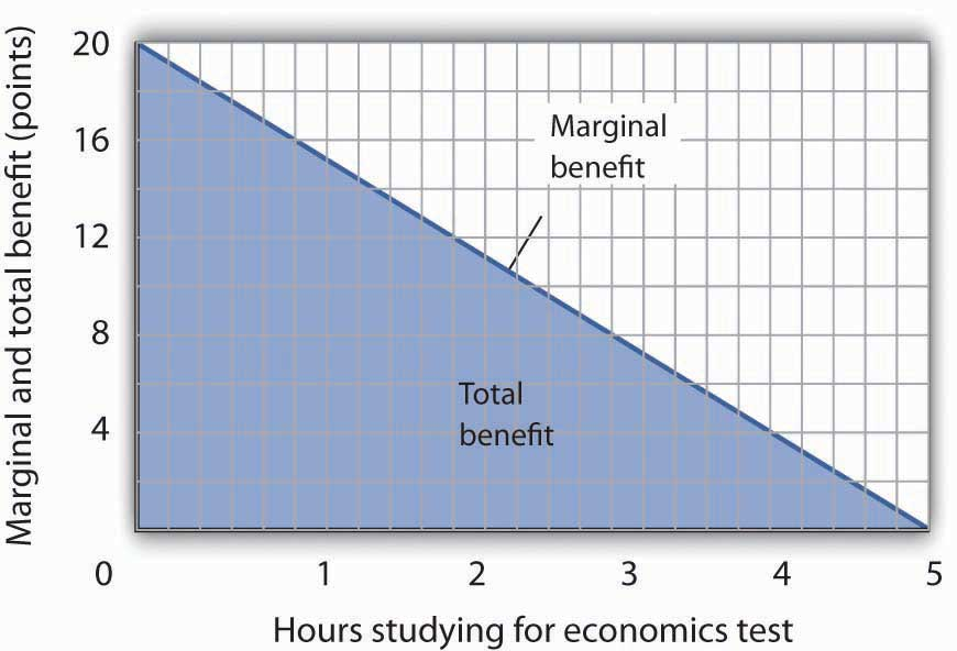 The Marginal Benefit Curve and Total Benefit. When the increments used to measure time allocated to studying economics are made smaller, in this case 12 minutes instead of whole hours, the area under the marginal benefit curve is closer to the total benefit of studying that amount of time.