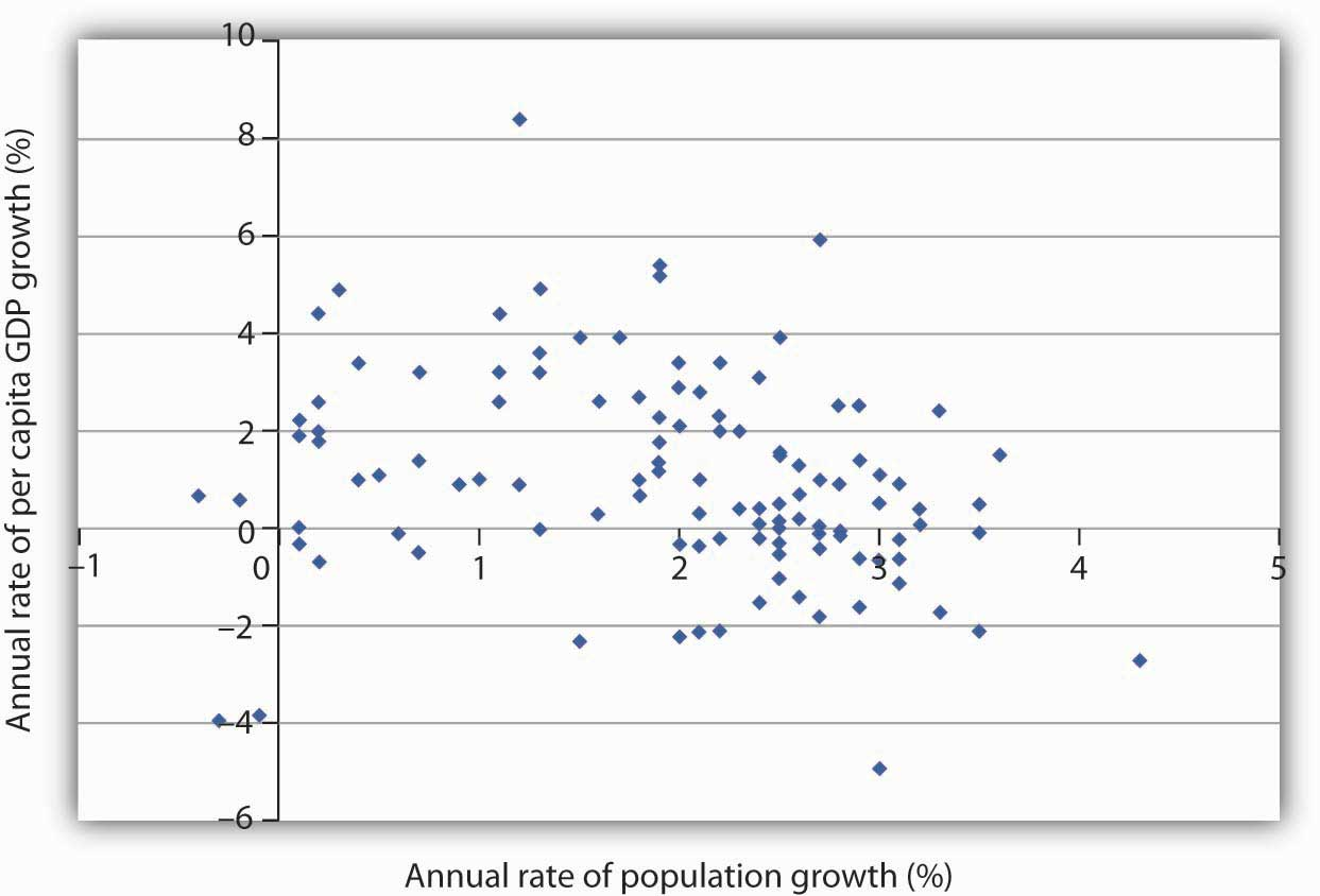 Population and Income Growth. A scatter chart of population growth rates versus GNP per capita growth rates for various developing countries for the period 1975–2005 suggests no systematic relationship between the rates of population and of income growth.