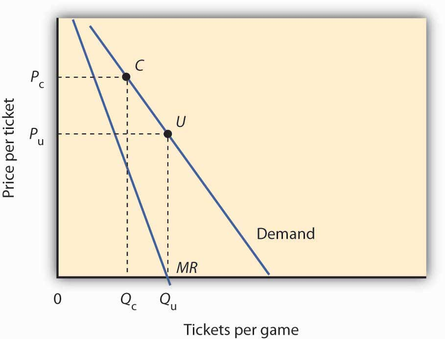 Tickets per game and price per ticket graph
