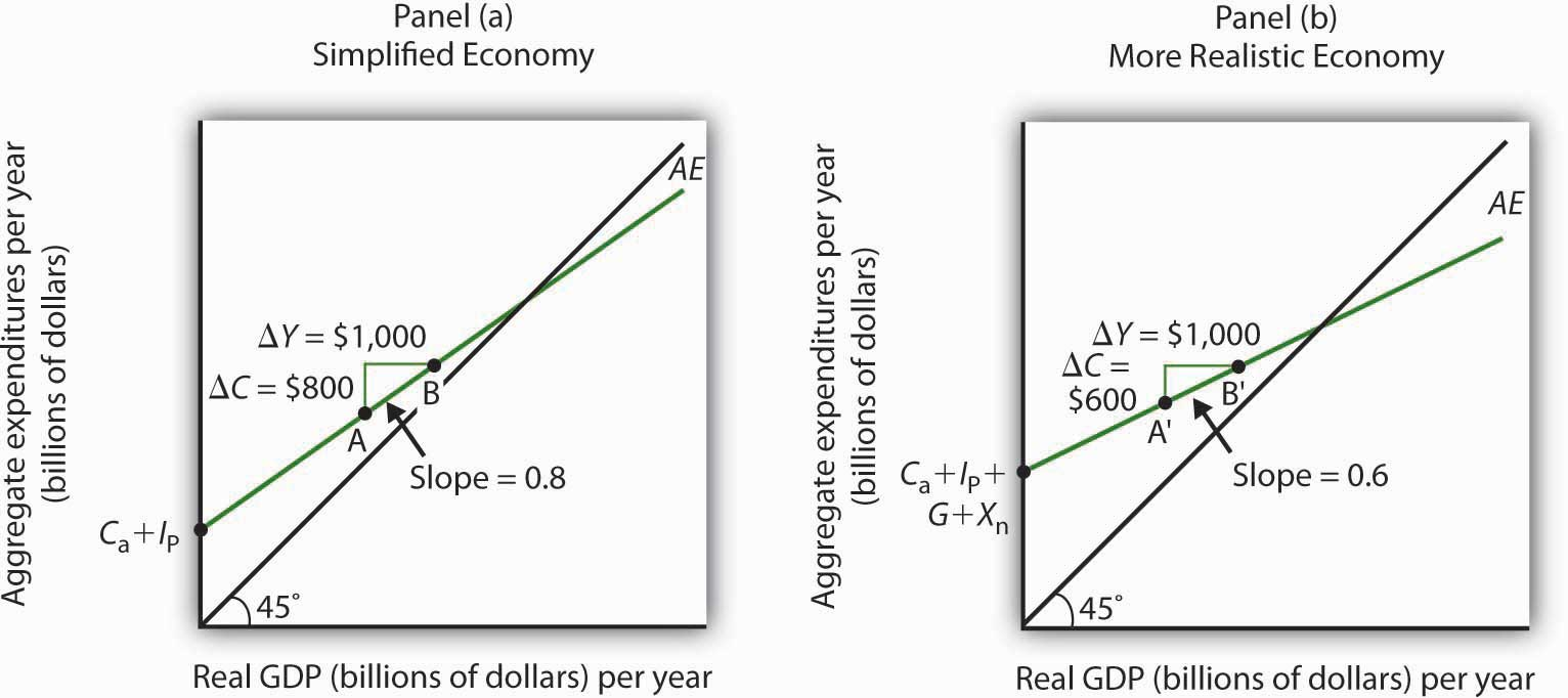 The Aggregate Expenditures Function: Comparison of a Simplified Economy and a More Realistic Economy