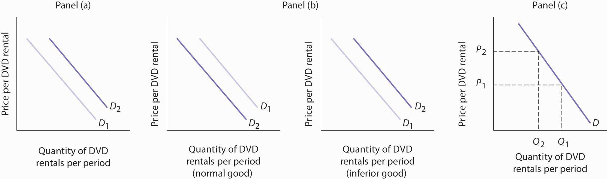 Graphs of quantities of DVD rentals