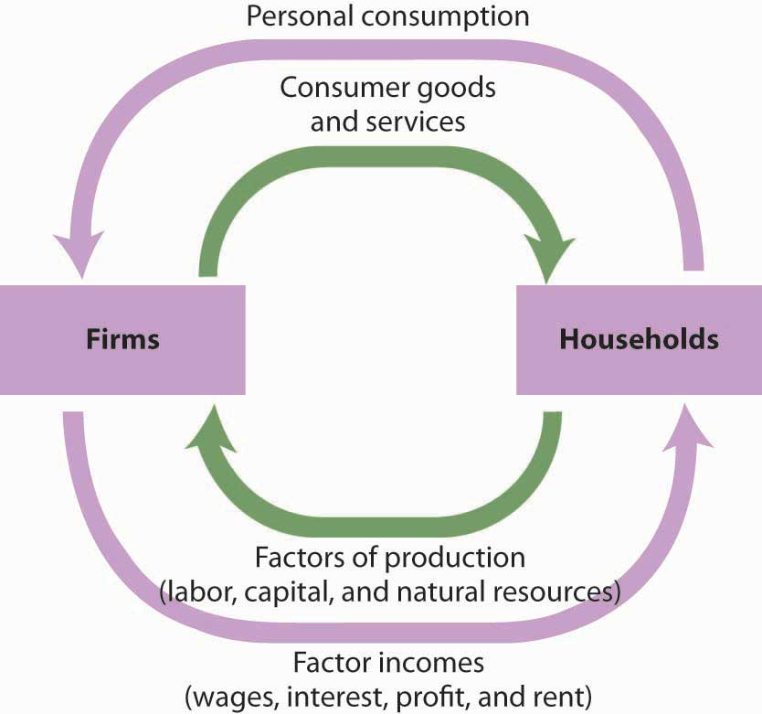 Personal Consumption in the Circular Flow