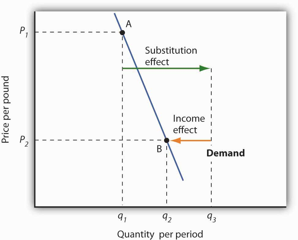 Substitution and Income Effects for Inferior Goods