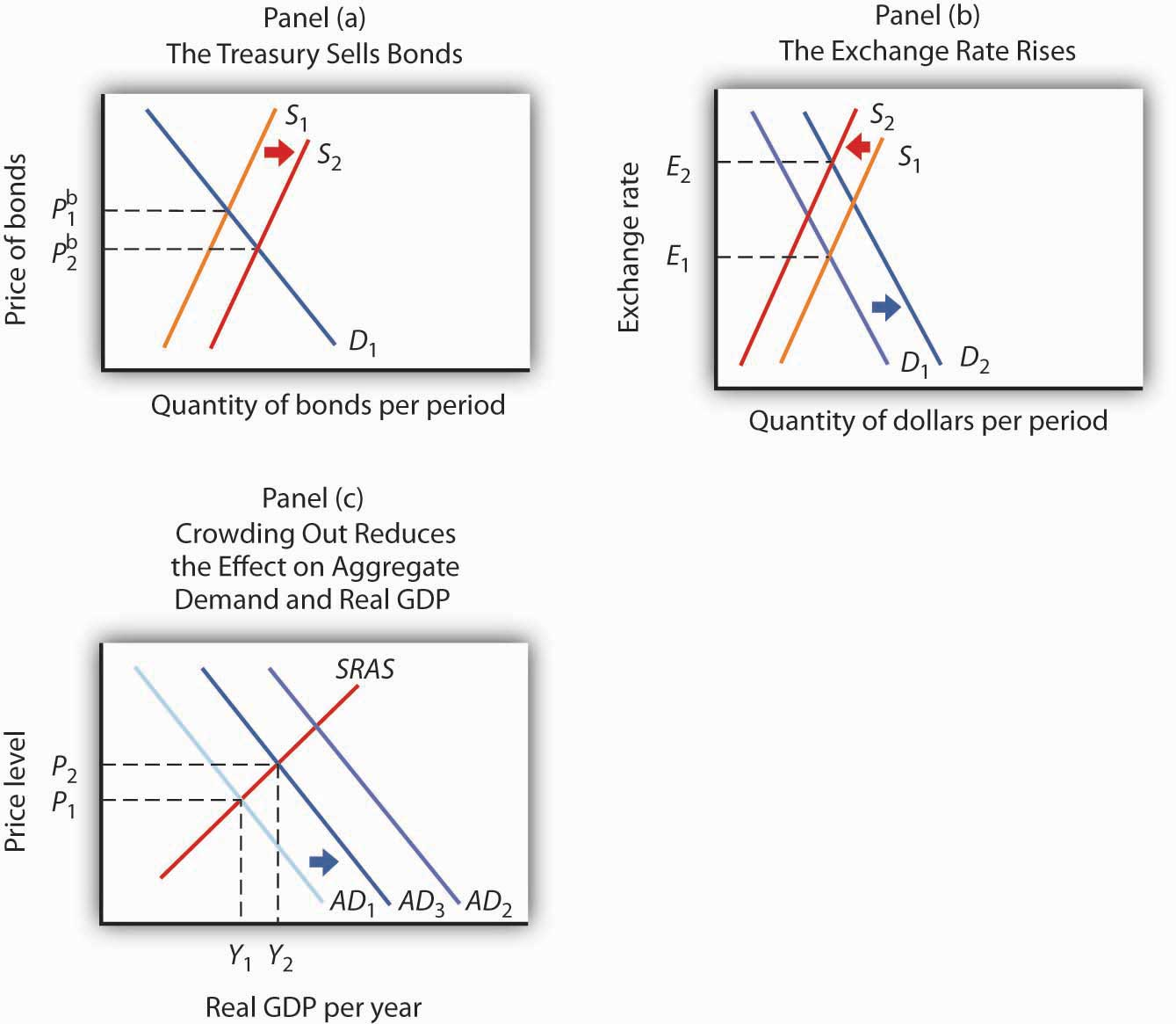 An Expansionary Fiscal Policy and Crowding Out