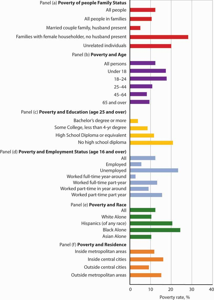 Poverty rates in the United States vary significantly according to a variety of demographic factors. The data are for 2006.