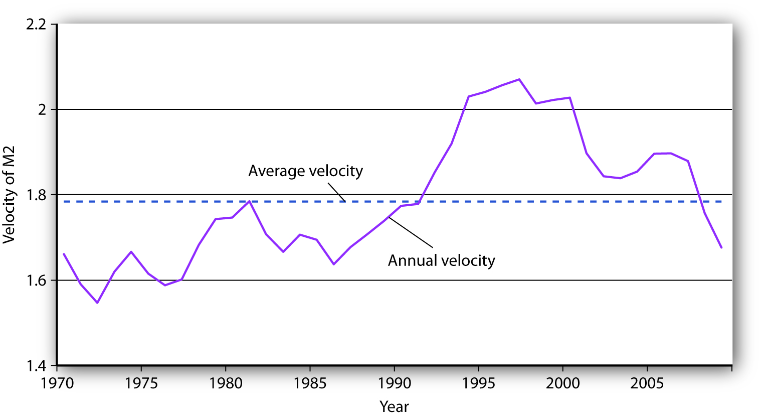 The Velocity of M2, 1970-2009. The annual velocity of M@ varied about an average of 1.78 between 1970 and 2009