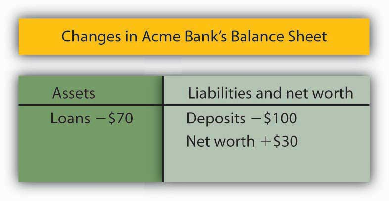 Changes in Acme Bank's Balance Sheet